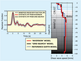 understanding the p and s waves on the subject of earthquakes Using p and s-waves to locate earthquakes the prem model is a useful reference for understanding the main features of earth.
